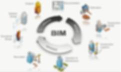 Imagem sobre o que abrange o BIM