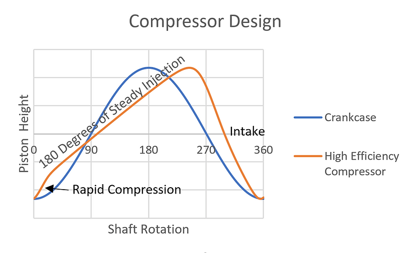 Comparison of piston heights for  crankcase and a high effiency MSB mechanism.