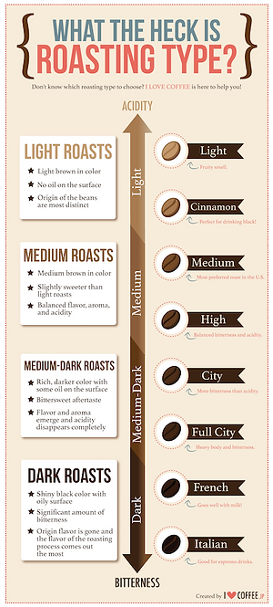 roasting-infographic-small.png