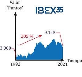 Evolución histórica IBEX35.jpg