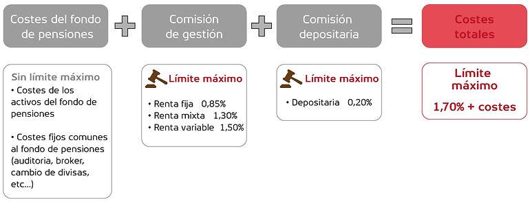 Costes y comisiones planes de pensiones.