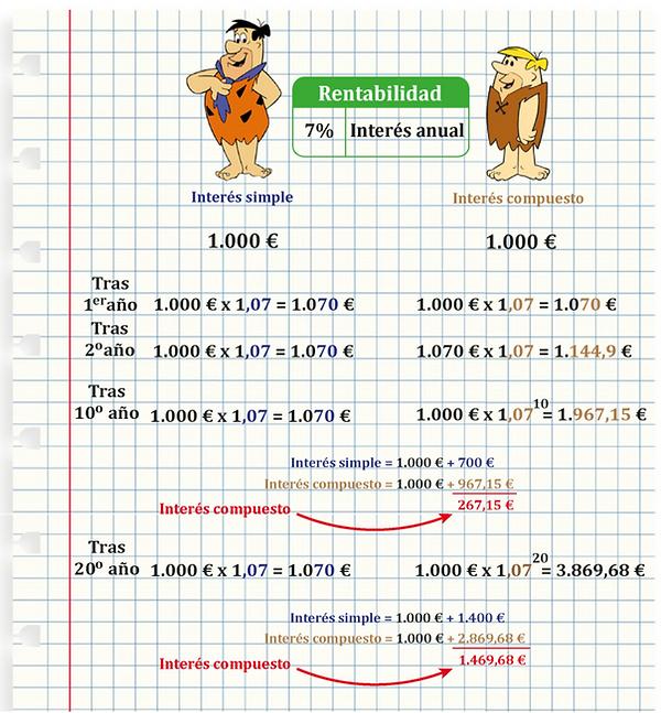 Interés simple vs. interés compuesto.png