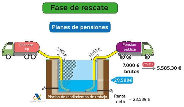 Fase de rescate - Planes de pensiones.jp