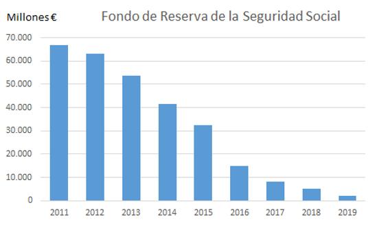 Evolución Fondo de reserva de la Seuriad Social