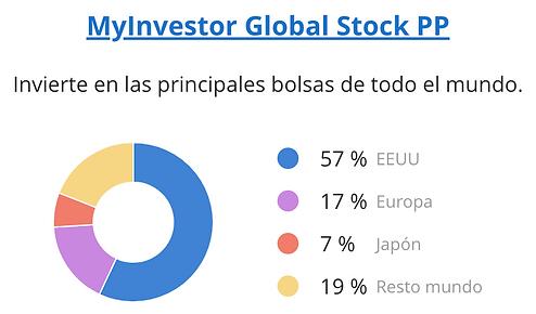 MyInvestor Global Stock PP.png