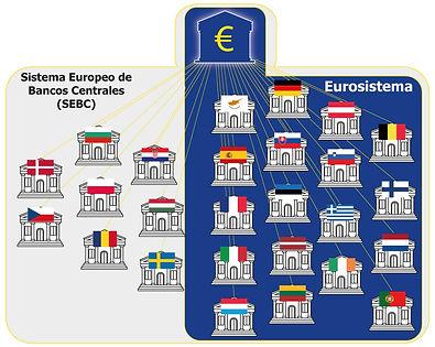 BCE banco de los bancos centrales