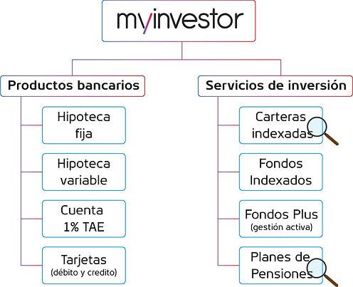 Productos MyInvestor.jpg