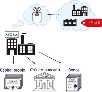 Aumento de capital o endeudamiento.jpg