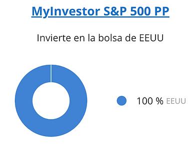 MyInvestor S&P500 PP.png