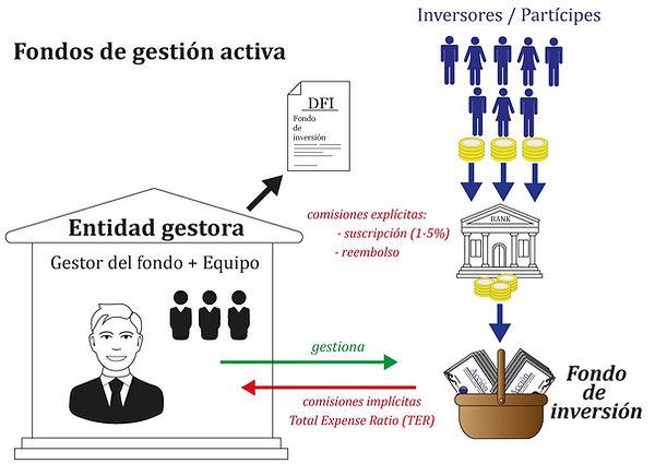 Fondos de gestión activa.jpg