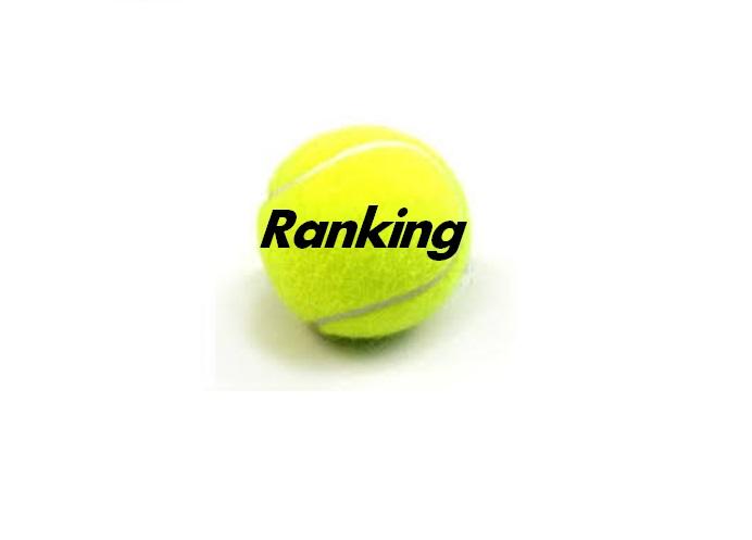 Ranking Padel Club München