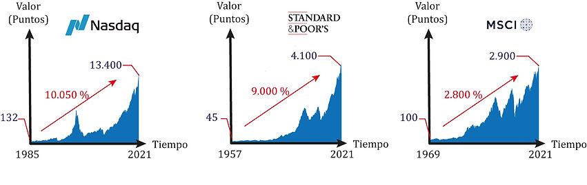 Evolución histórica Nasdaq, MSCI World y