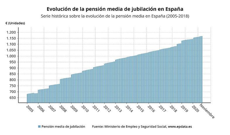Evolución pension media.jpg
