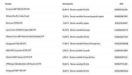 Composición MyInvestor Global Stock PP.p