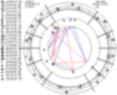 Гороскоп астрологического центра
