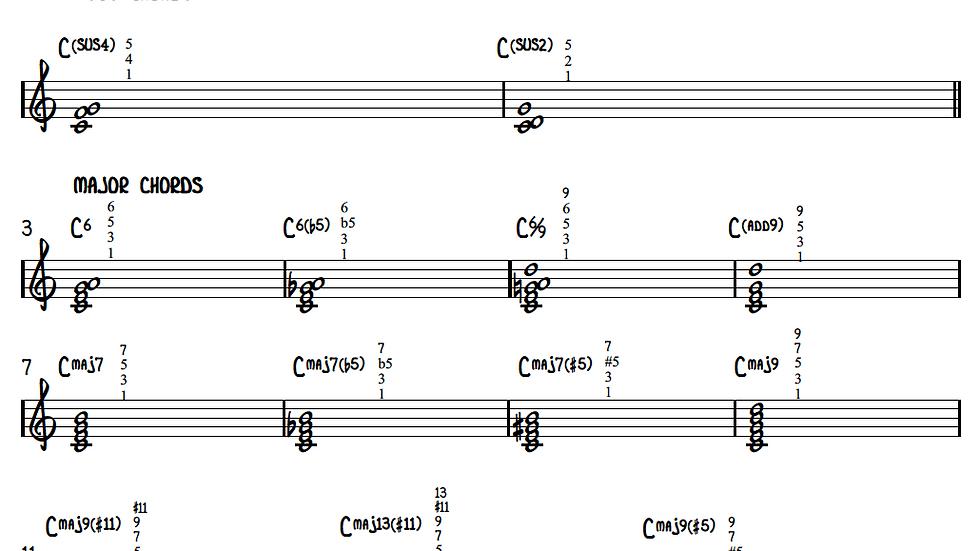 A Dictionary of Common Jazz Symbols