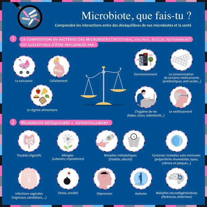 Quels rôles jouent les microbiotes pour notre santé ?
