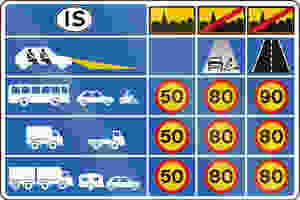 A table presenting speed limits in Iceland depending on the roads type and vehicles