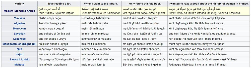 Dyglosja języka arabskiego