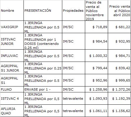 Precios de vacunas antigripales (últimos 6 meses)