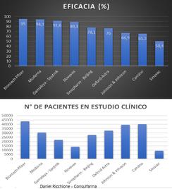 VACUNAS COVID: Eficacia Comparativa