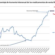 Impacto de los aumentos de los medicamentos