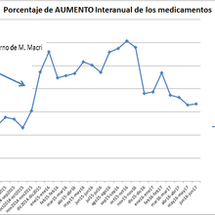 El precio de los medicamentos de venta libre aumentó 33.44% entre junio del 2016 y el mismo mes de 2