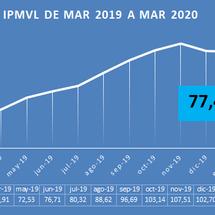 Medicamentos: Aumentos en Marzo