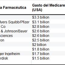 Precio de los Medicamentos. El Proyecto de la Senadora Pelosi en EEUU