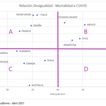 "Covid 19: ""Desigual or not. That is the question"""
