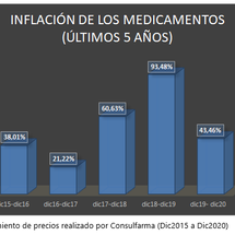 Precio de Medicamentos: Análisis 2020