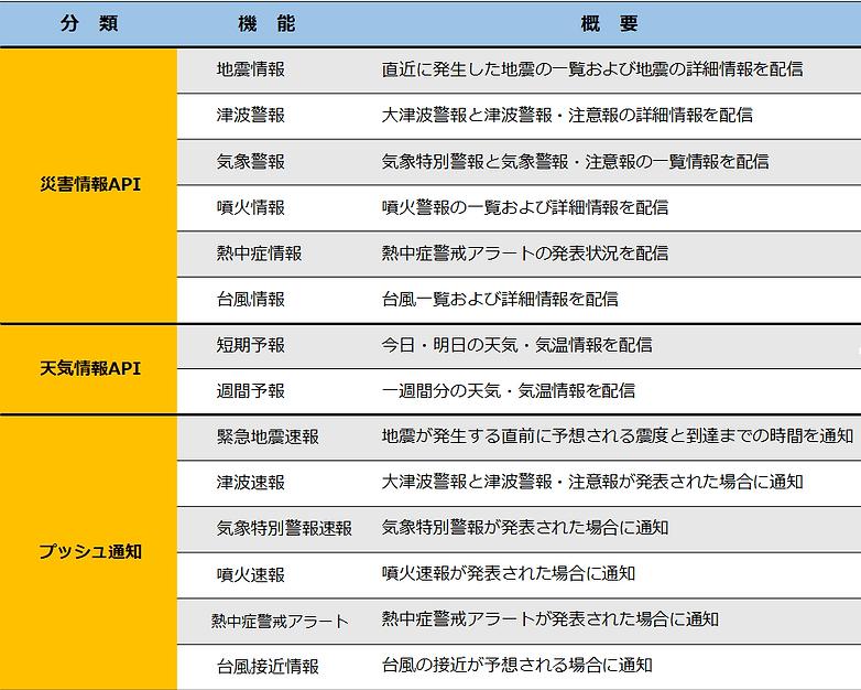 bousai_cloud_list.png