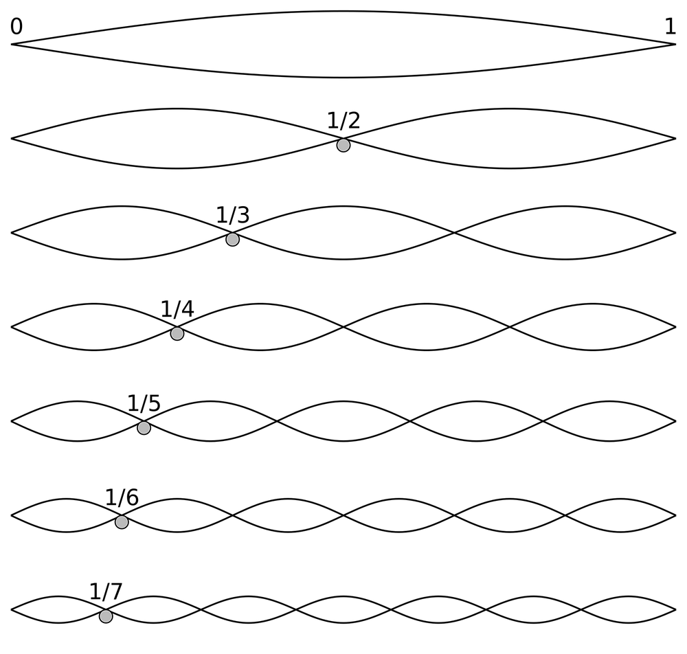 Harmonic Partials on a String