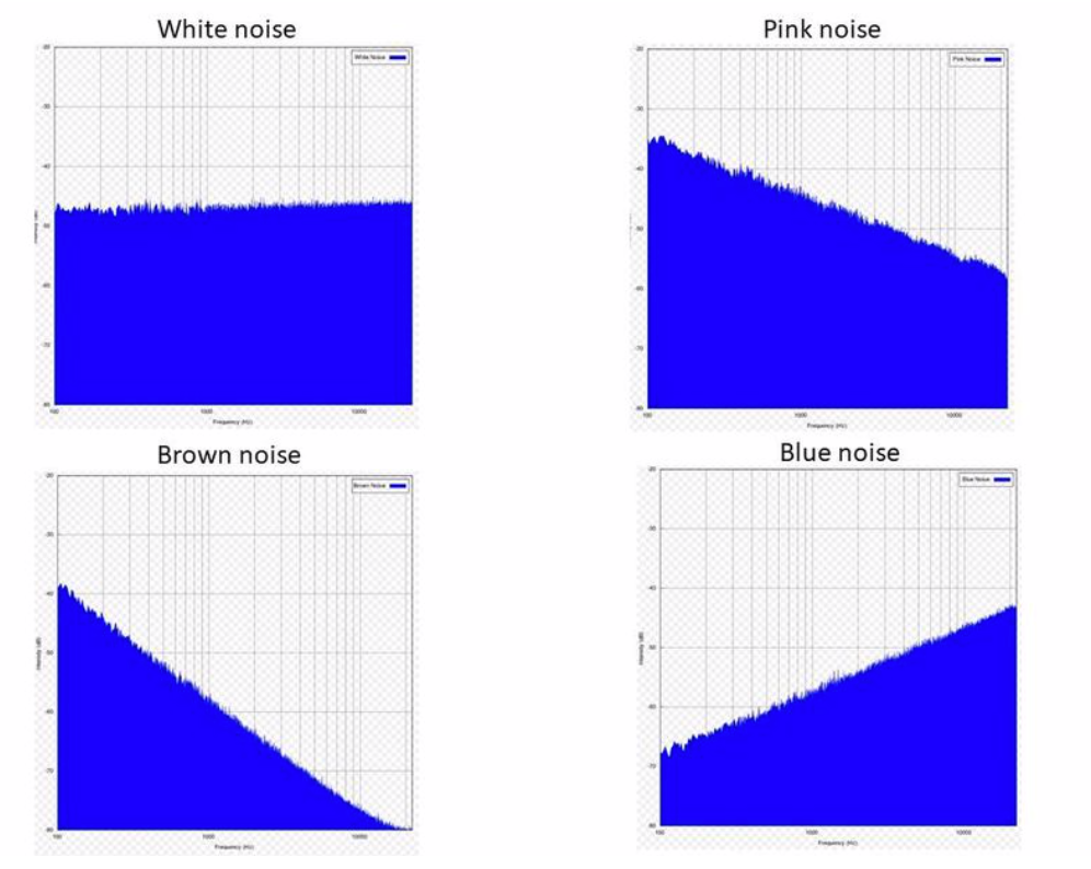 Four Common Types of Noise