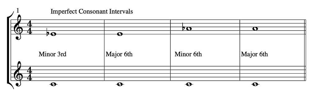 """Imperfect Intervals in relation to the pitch middle """"C"""" or C4"""