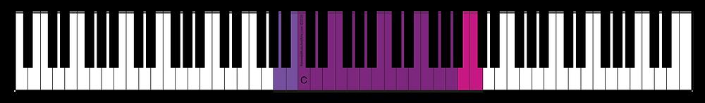 Mezzo-soprano Range, C indicates middle C