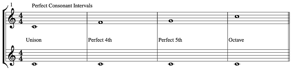"""Perfect Intervals in relation to the pitch middle """"C"""" or C4"""