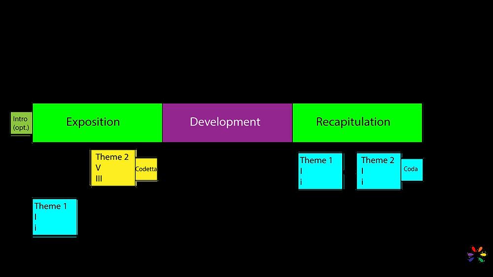 Sonata Form Diagram