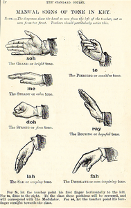 Solfège Hand Signs from John Curwen's Standard Course (1904 edition, public domain)