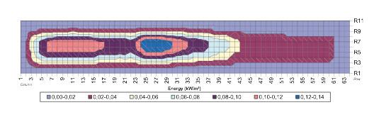 Graf vysálané energie
