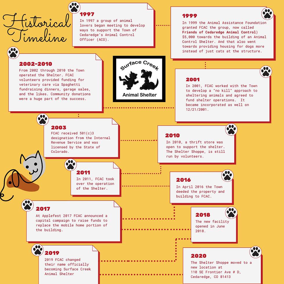 Copy of Orange Pet Schedule Timeline Infographic (3).png