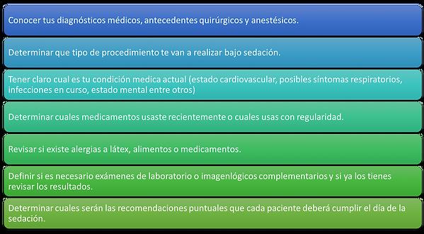 Recomedaciones Sedacion Anestesiarte Cali