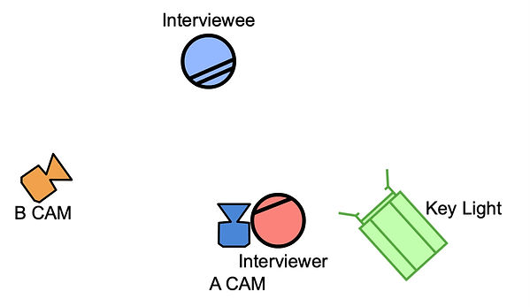 Standard Interview 2-Cam.jpg