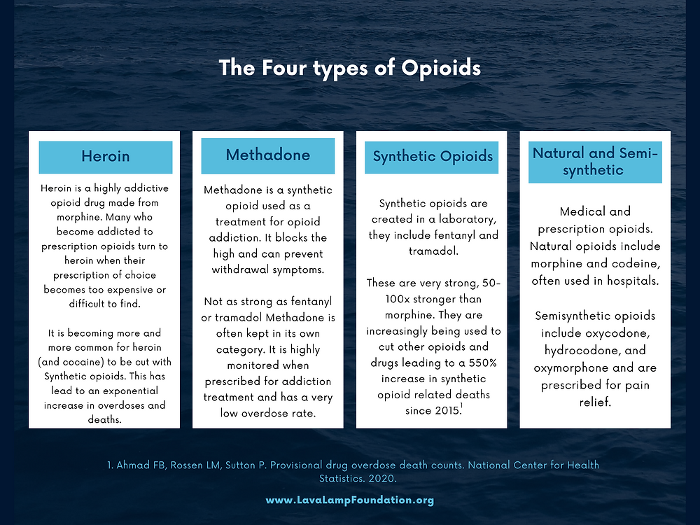 Quick guide to the four types of opioids. Heroin, methadone, synthetic opioids and natural and semisynthetic opioids helping addiction