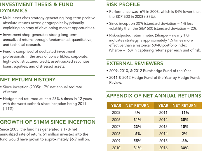 Sample hedge fund profile