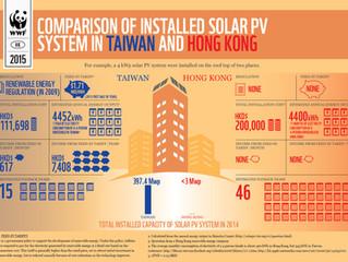 台灣太陽能 vs 香港太陽能