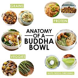 anatomy of buddha bowl .png