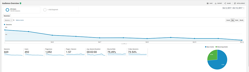 Google Analytics for the entirety of the campaign