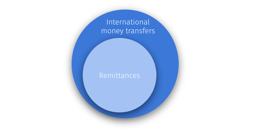 Remittances are a subset of international money transfers.