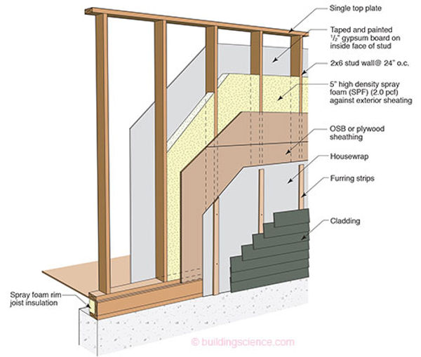 Spray insulation greg the roofer.com